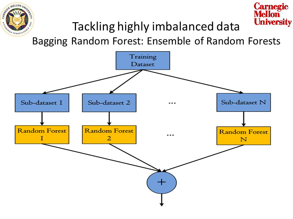 Tackling highly imbalanced data Bagging Random Forest: Ensemble of Random Forests Random Forest is a forest of decision trees.