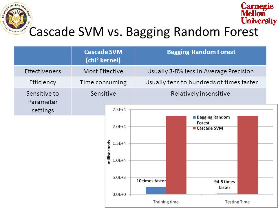 Cascade SVM vs. Bagging Random Forest Cascade SVM (chi 2 kernel) Bagging Random Forest EffectivenessMost EffectiveUsually 3-8% less in Average Precisi