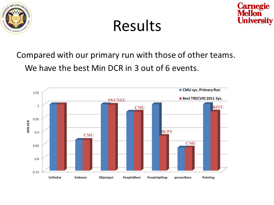Results Compared with our primary run with those of other teams.