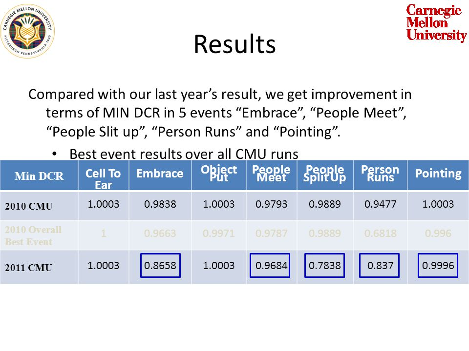 Results Compared with our last years result, we get improvement in terms of MIN DCR in 5 events Embrace, People Meet, People Slit up, Person Runs and Pointing.
