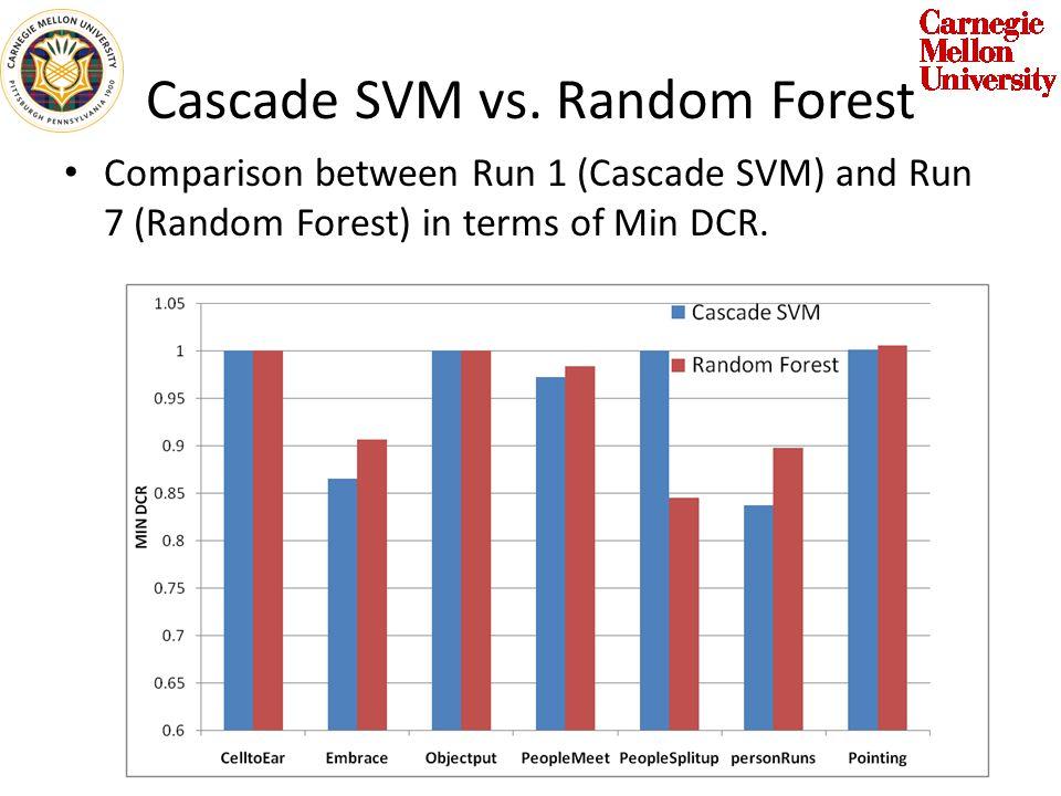 Cascade SVM vs. Random Forest Comparison between Run 1 (Cascade SVM) and Run 7 (Random Forest) in terms of Min DCR.