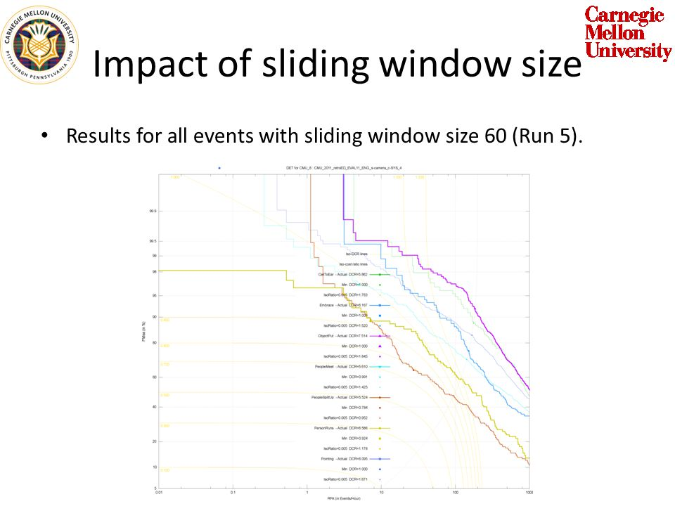 Impact of sliding window size Results for all events with sliding window size 60 (Run 5).