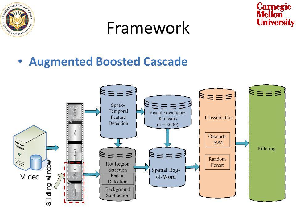 Framework Augmented Boosted Cascade
