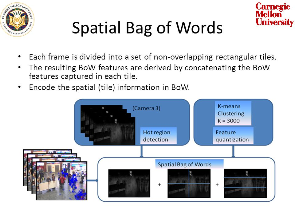 Spatial Bag of Words Each frame is divided into a set of non-overlapping rectangular tiles.