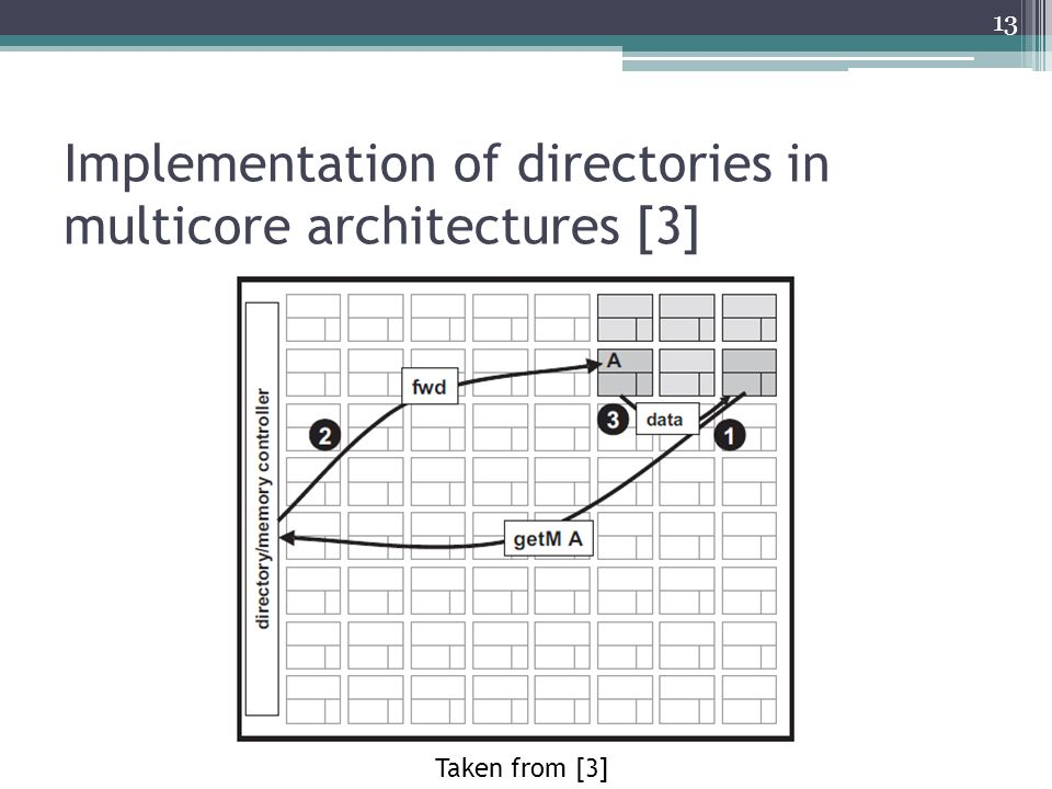 Implementation of directories in multicore architectures [3] Taken from [3] 13