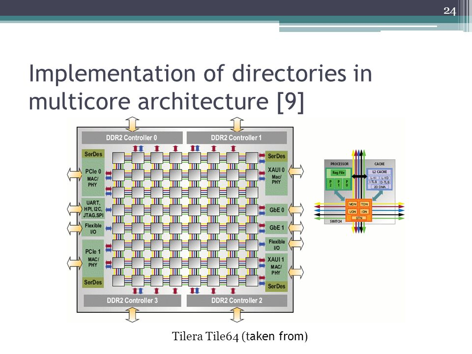 Implementation of directories in multicore architecture [9] 24 Tilera Tile64 (t aken from)