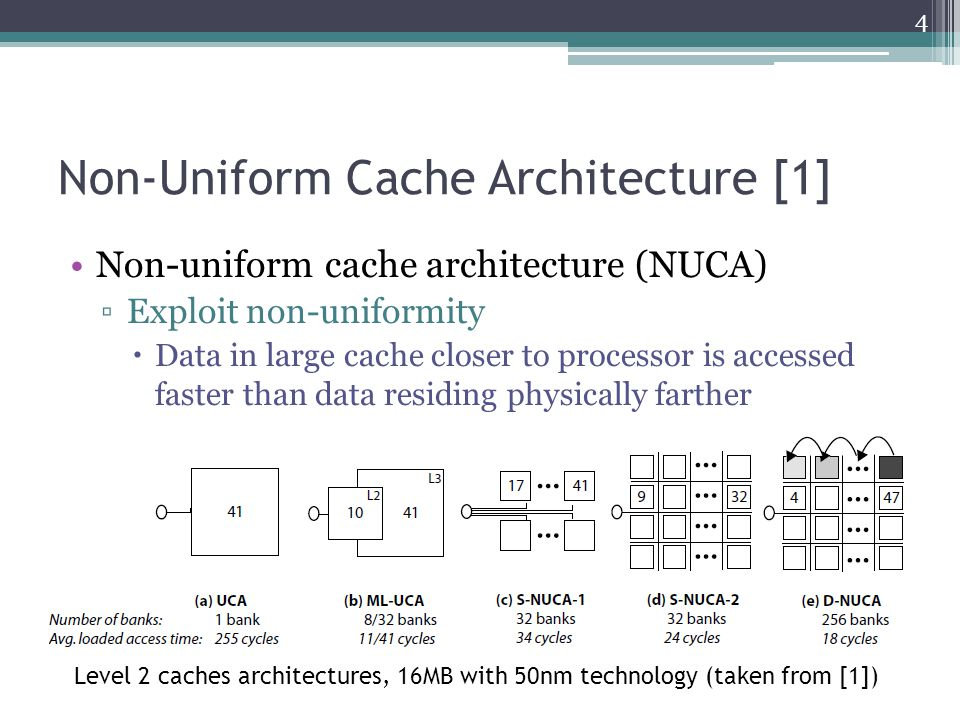 Non-Uniform Cache Architecture [1] Static NUCA Each bank can be accessed at different speeds Proportional to the distance from the controller Lower latency when closer to controller Mapping of data into banks based on block index Banks are independently addressable Access to banks may proceed in parallel Banks have private channels Large number of wires Access time and routing delay increase with time Best organization at smaller technologies uses larger banks 5