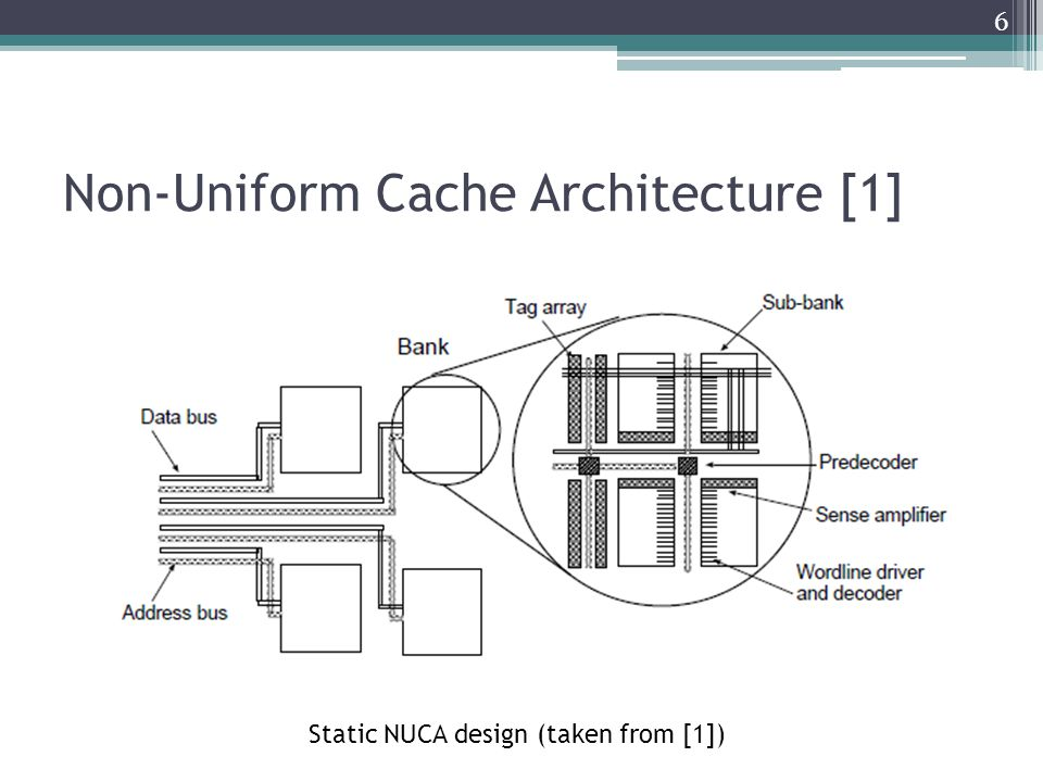 Non-Uniform Cache Architecture [1] Static NUCA design (taken from [1]) 6