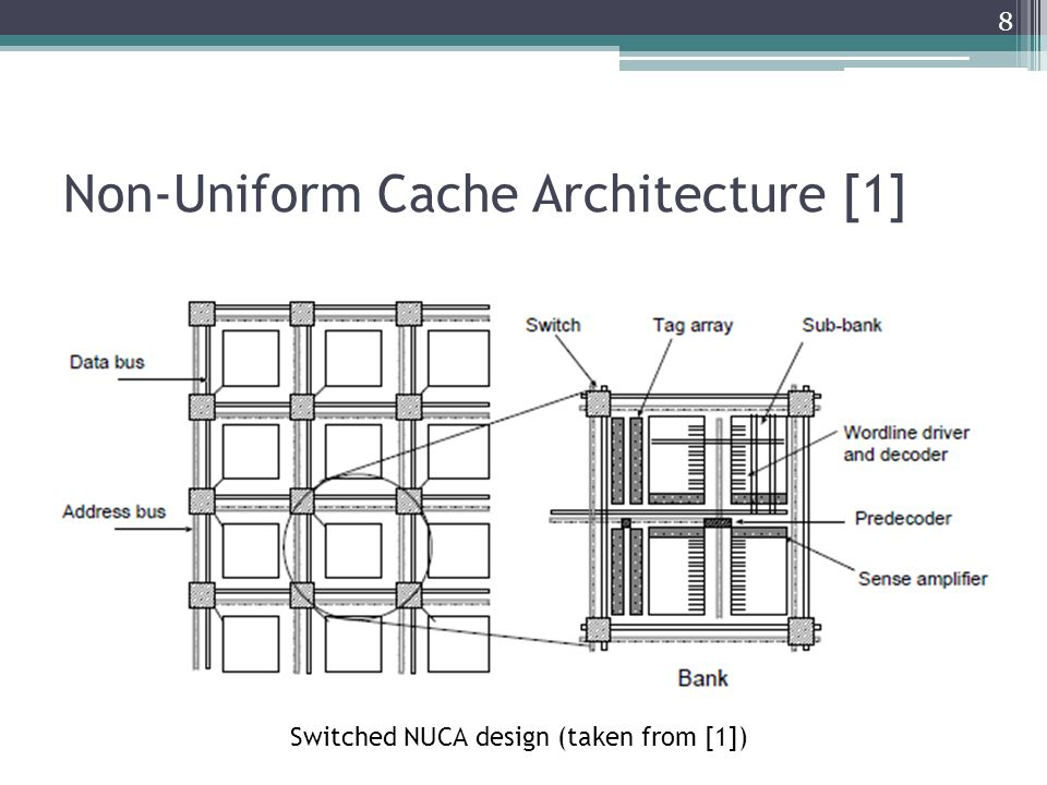 Non-Uniform Cache Architecture [2] Policies Bank placement policy Where is data placed in the NUCA cache memory Bank access policy Determines bank-searching algorithm Bank migration policy Determines if a data element is allowed to change its placement from one bank to another Regulates migration of data Bank replacement policy How NUCA behaves when there is a data eviction from one of the banks 9