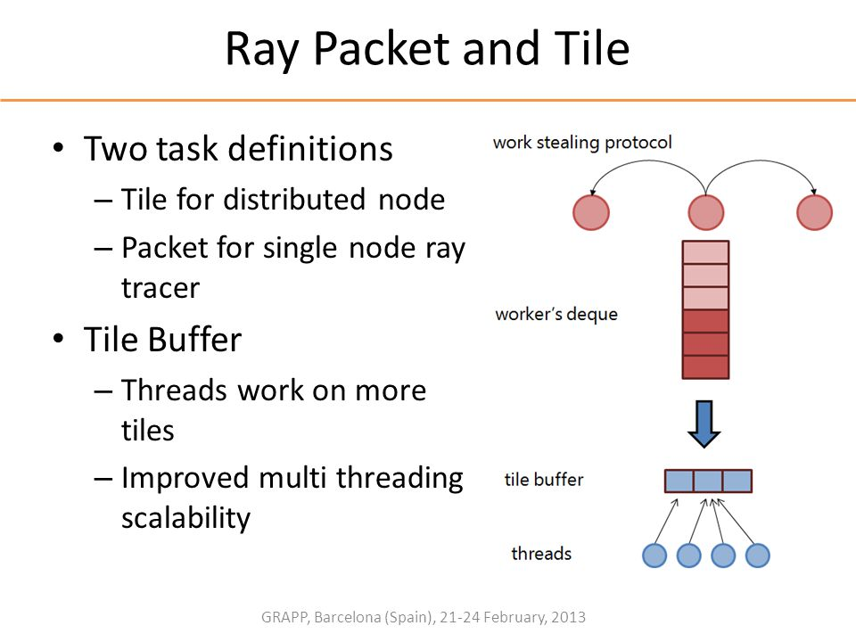 GRAPP, Barcelona (Spain), 21-24 February, 2013 Ray Packet and Tile Two task definitions – Tile for distributed node – Packet for single node ray trace