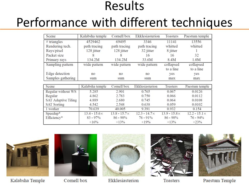 Results Performance with different techniques
