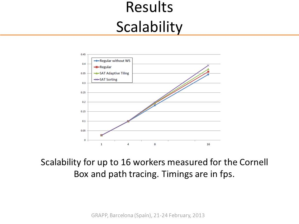 GRAPP, Barcelona (Spain), 21-24 February, 2013 Results Scalability Scalability for up to 16 workers measured for the Cornell Box and path tracing. Tim