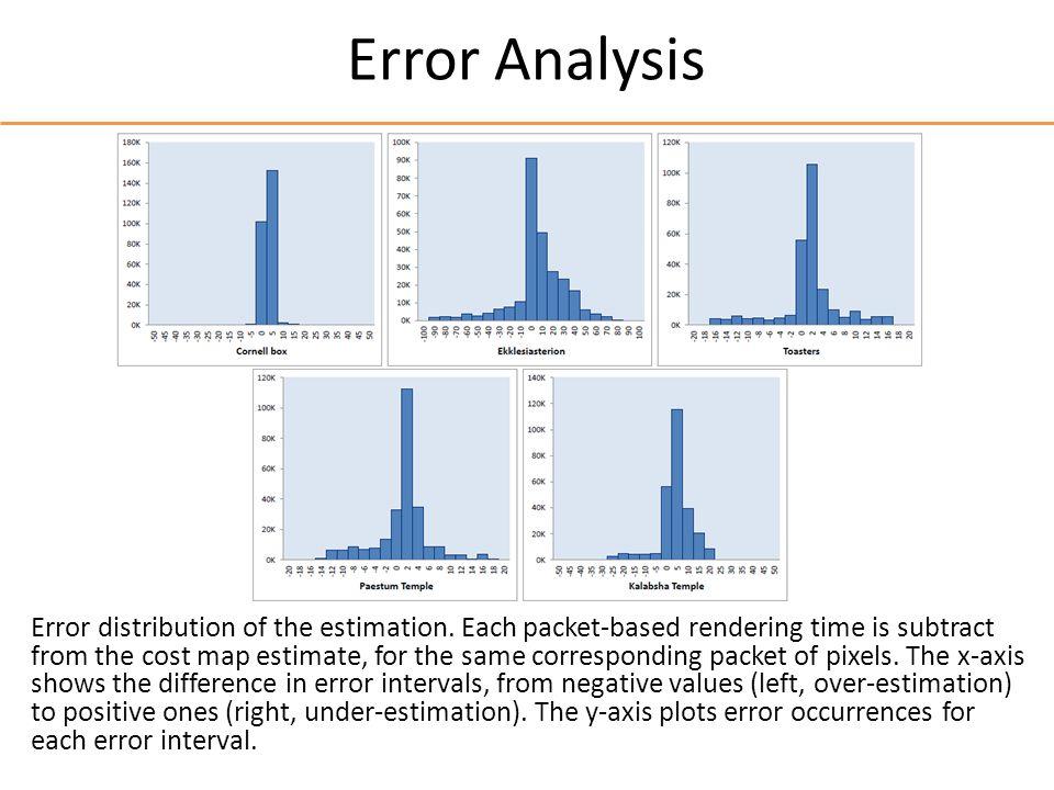 Error Analysis Error distribution of the estimation.
