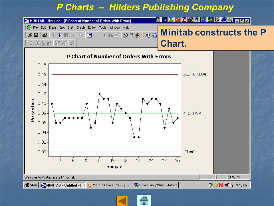 Minitab constructs the P Chart. P Charts – Hilders Publishing Company