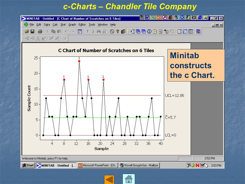 Minitab constructs the c Chart. c-Charts – Chandler Tile Company