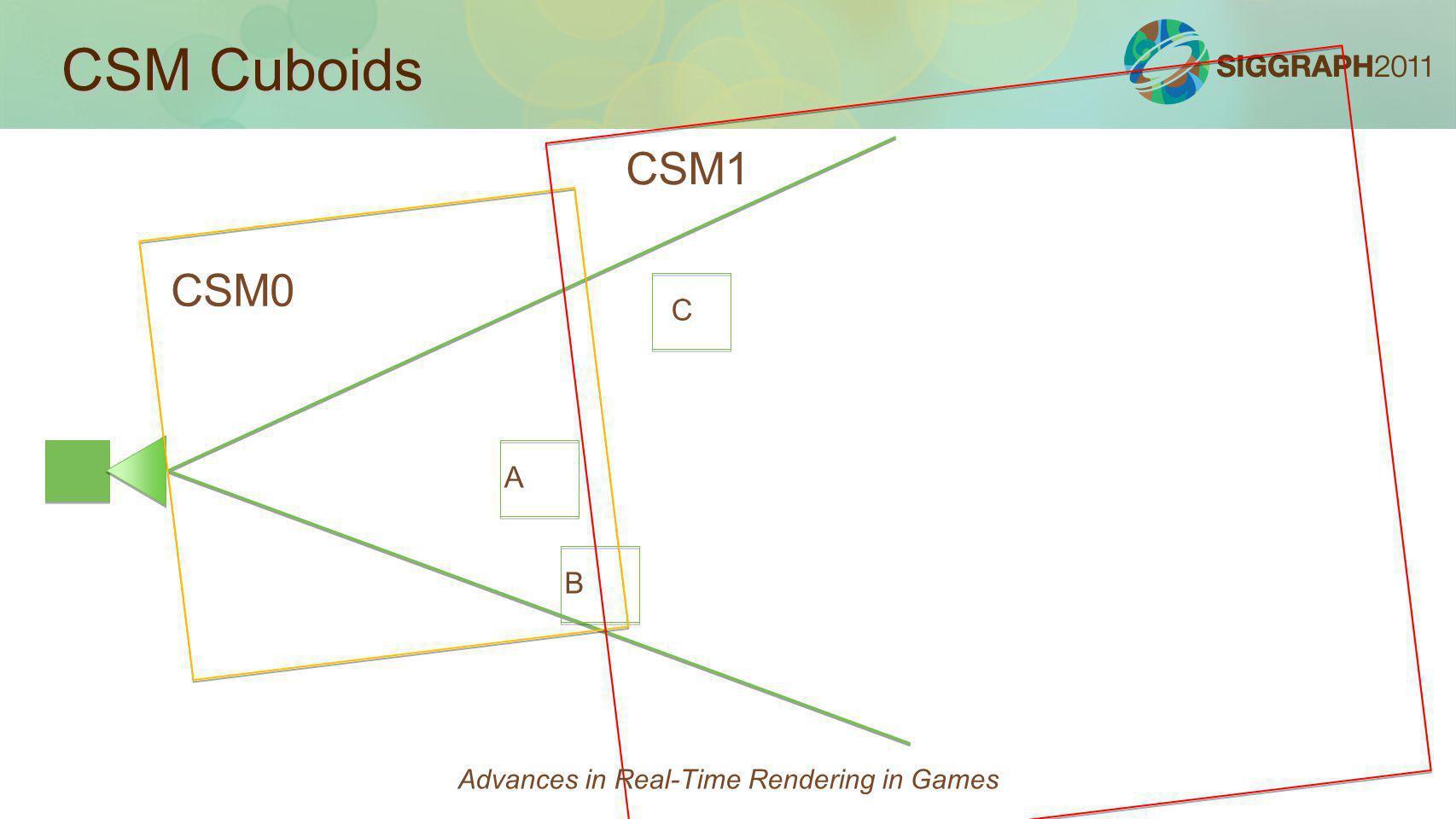 CSM Cuboids CSM0 CSM1 C A B Advances in Real-Time Rendering in Games