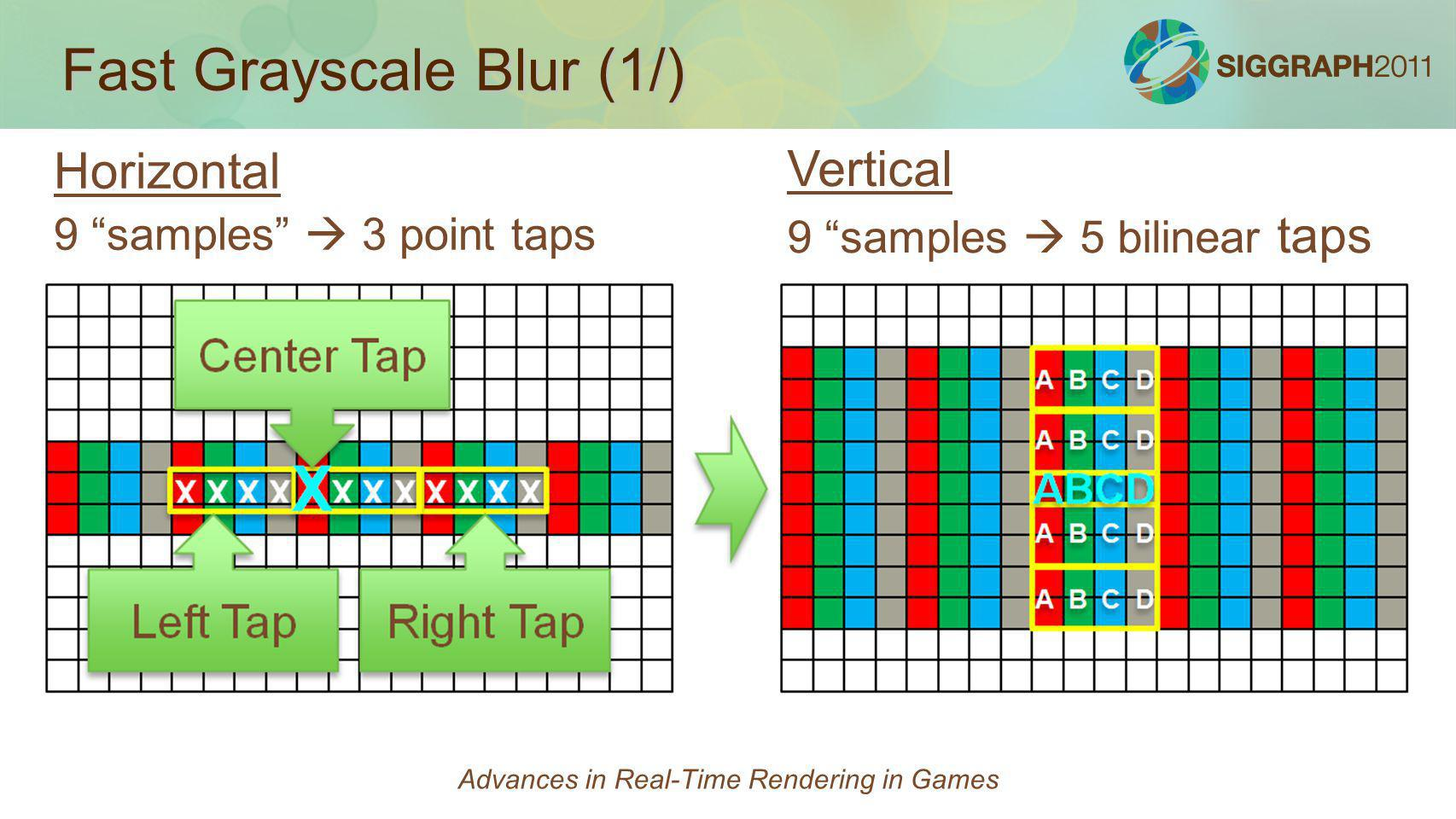 Fast Grayscale Blur (1/) Horizontal 9 samples 3 point taps Vertical 9 samples 5 bilinear taps Advances in Real-Time Rendering in Games