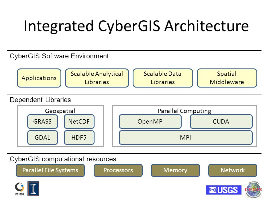 Integrated CyberGIS Architecture GDAL OpenMPNetCDFGRASS HDF5 Parallel File SystemsProcessorsNetwork MPI CUDA CyberGIS computational resources Dependen