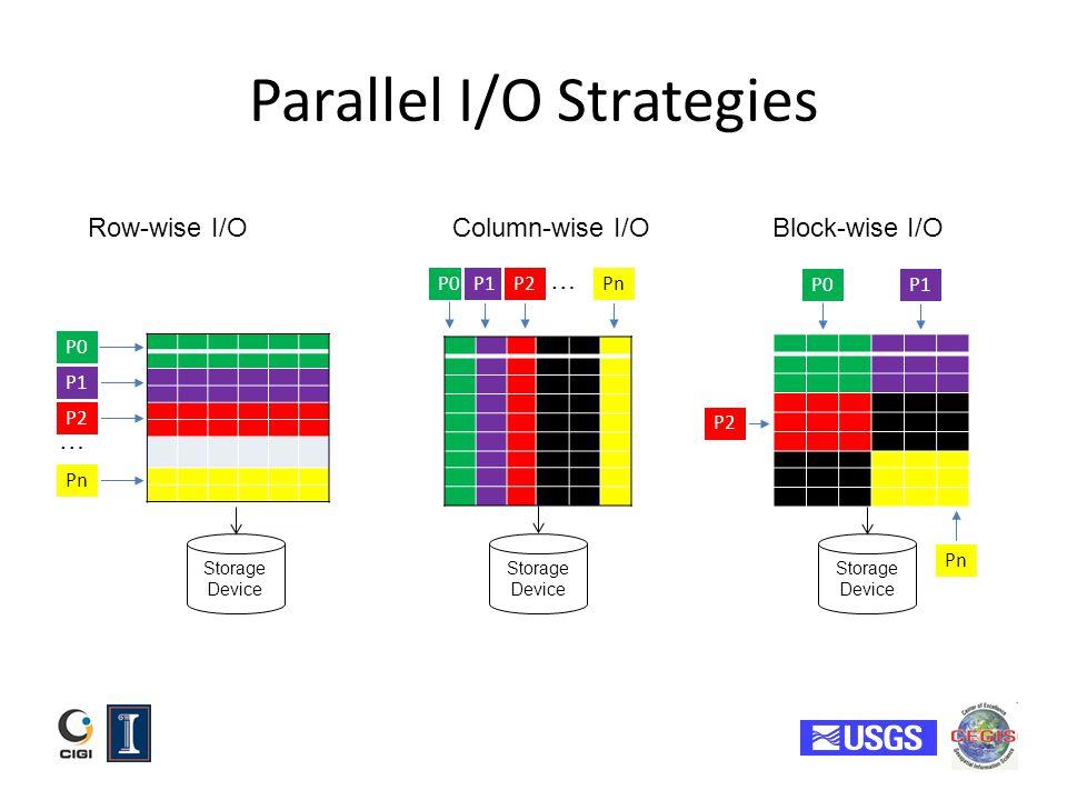 Parallel I/O Strategies Storage Device...P0 P1 P2 Pn...