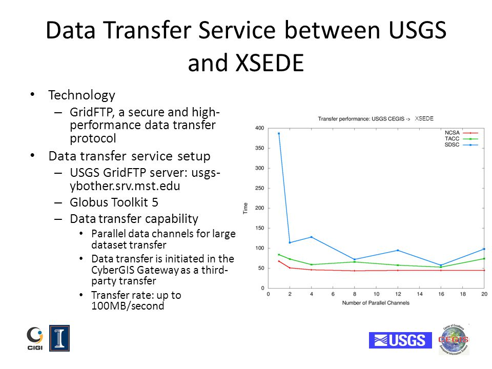 Data Transfer Service between USGS and XSEDE Technology – GridFTP, a secure and high- performance data transfer protocol Data transfer service setup –