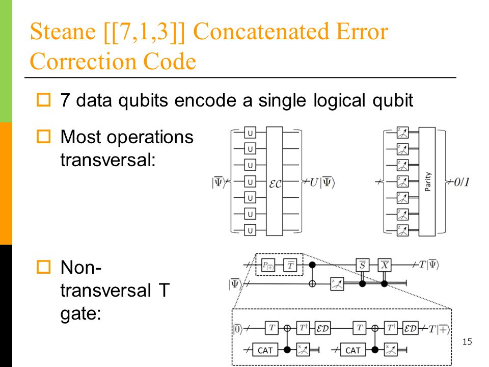 15 Steane [[7,1,3]] Concatenated Error Correction Code 7 data qubits encode a single logical qubit Most operations transversal: Non- transversal T gate: