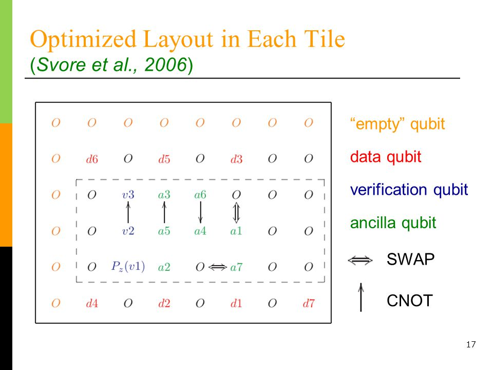 17 Optimized Layout in Each Tile (Svore et al., 2006) empty qubit data qubit ancilla qubit SWAP CNOT verification qubit