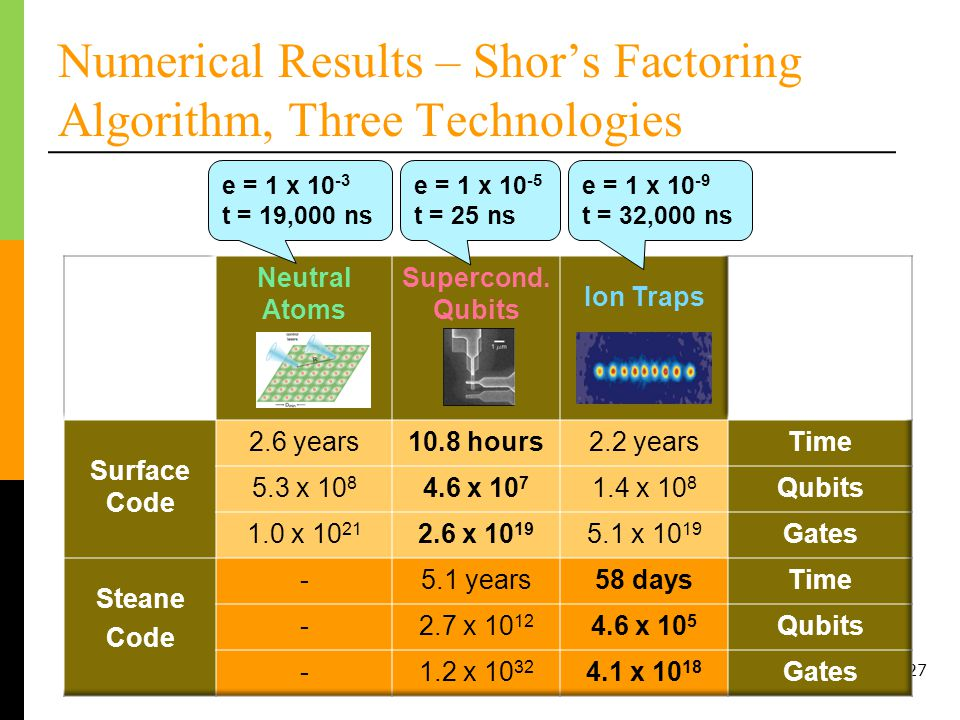 27 Numerical Results – Shors Factoring Algorithm, Three Technologies e = 1 x 10 -3 t = 19,000 ns e = 1 x 10 -5 t = 25 ns e = 1 x 10 -9 t = 32,000 ns
