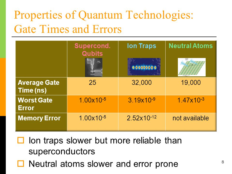 The Best Known Quantum Algorithm 9 Shors factoring algorithm Find prime factors of integer N Quantum algorithm runs in polynomial time Can be used to break public-key cryptography (RSA) Algorithm uses quantum Fourier transform and modular exponentiation