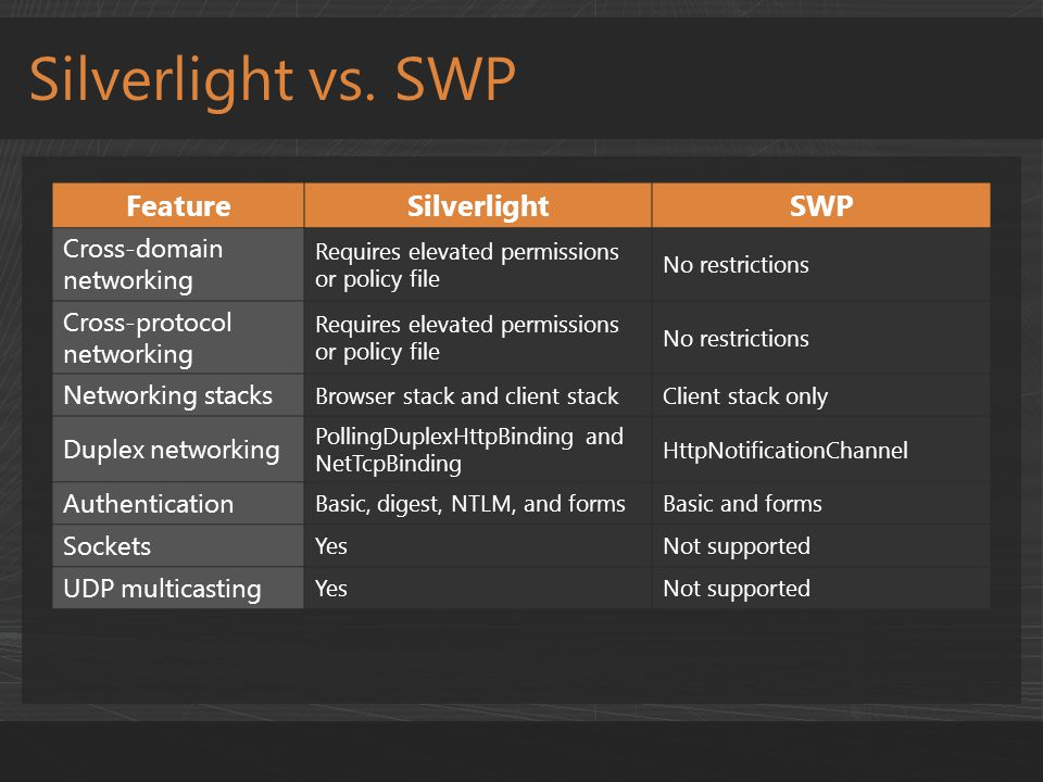 Silverlight vs. SWP FeatureSilverlightSWP Cross-domain networking Requires elevated permissions or policy file No restrictions Cross-protocol networki