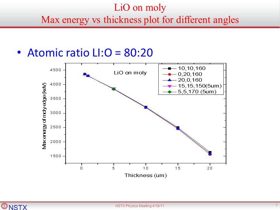 NSTX NSTX Physics Meeting 4/18/11 7 LiO on moly Max energy vs thickness plot for different angles Atomic ratio LI:O = 80:20