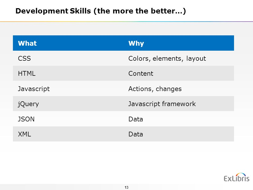 13 Development Skills (the more the better…) WhatWhy CSSColors, elements, layout HTMLContent JavascriptActions, changes jQueryJavascript framework JSO