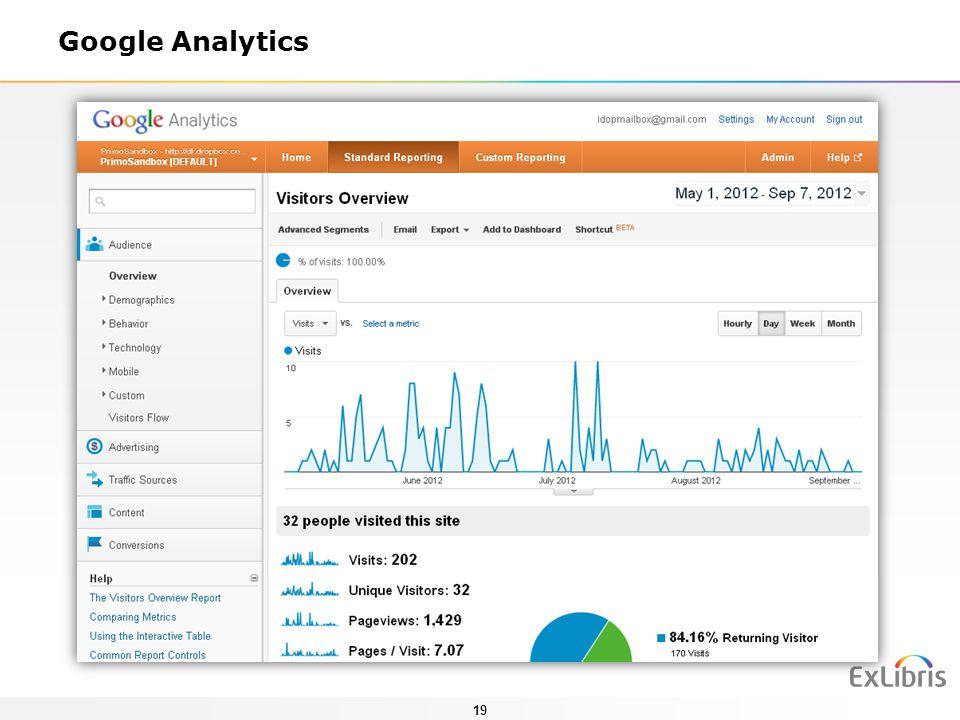 19 Google Analytics