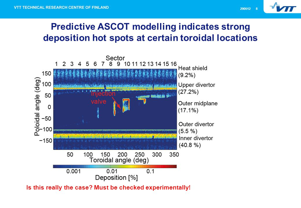 290512 8 Predictive ASCOT modelling indicates strong deposition hot spots at certain toroidal locations Is this really the case.