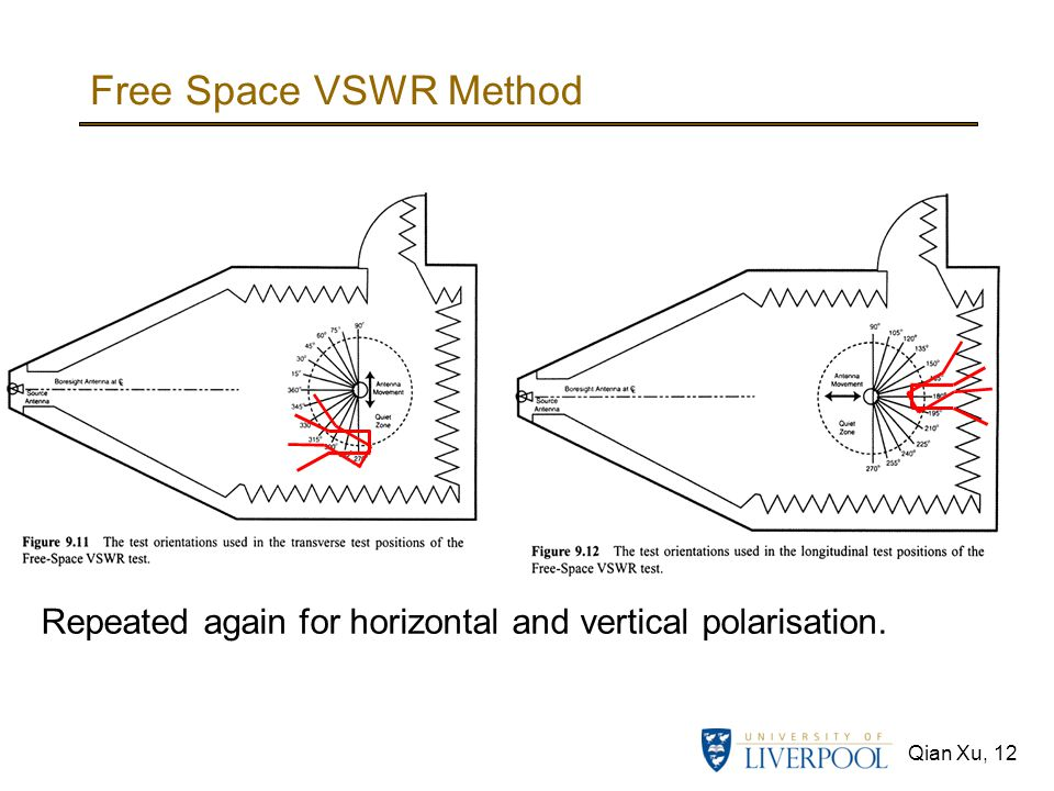 Qian Xu, 12 Free Space VSWR Method Repeated again for horizontal and vertical polarisation.