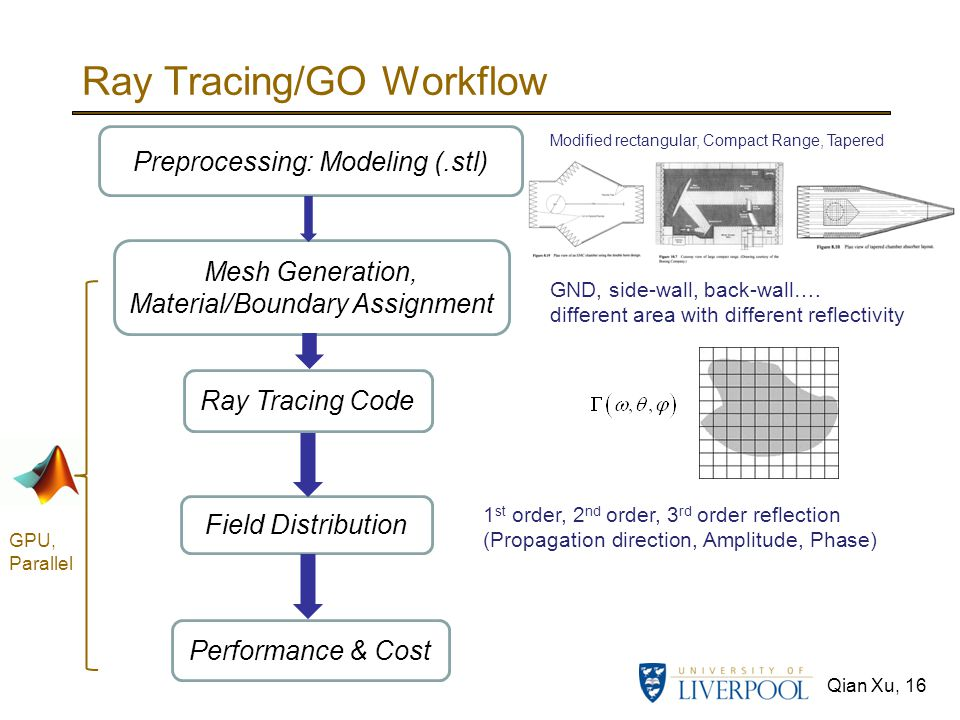 Qian Xu, 16 Ray Tracing/GO Workflow Mesh Generation, Material/Boundary Assignment Ray Tracing Code Field Distribution Performance & Cost Preprocessing