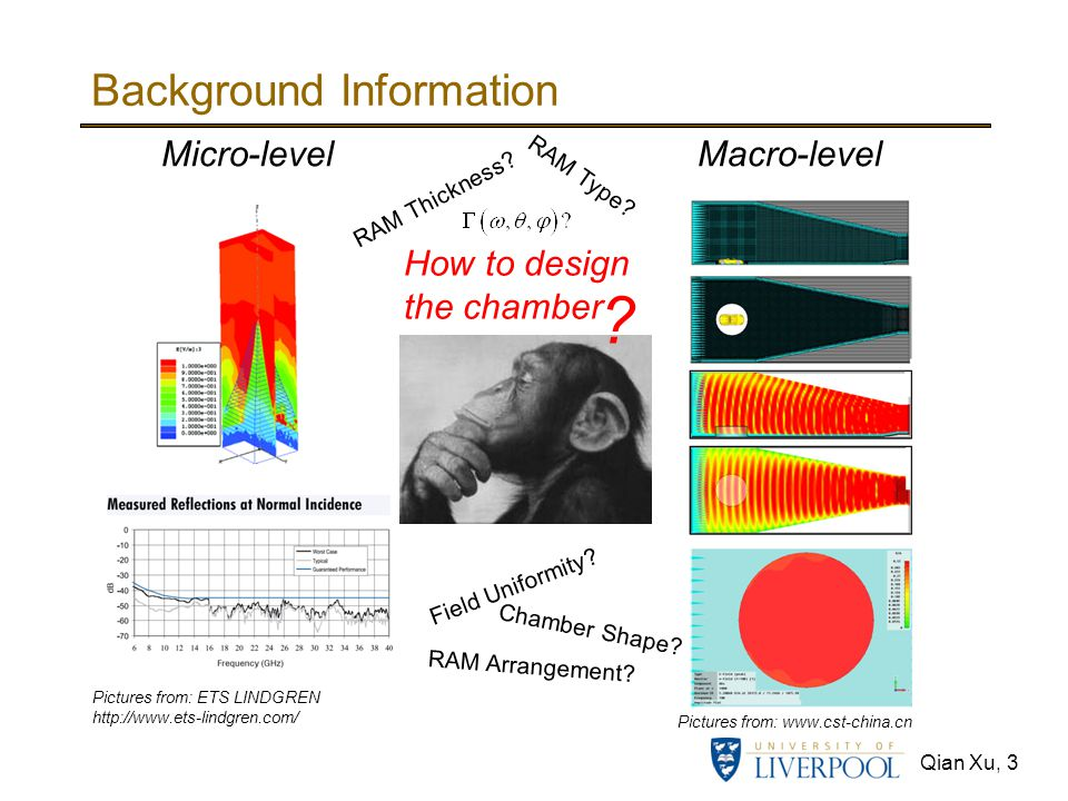 Qian Xu, 3 Background Information Pictures from: ETS LINDGREN http://www.ets-lindgren.com/ Micro-level Macro-level How to design the chamber ? Picture