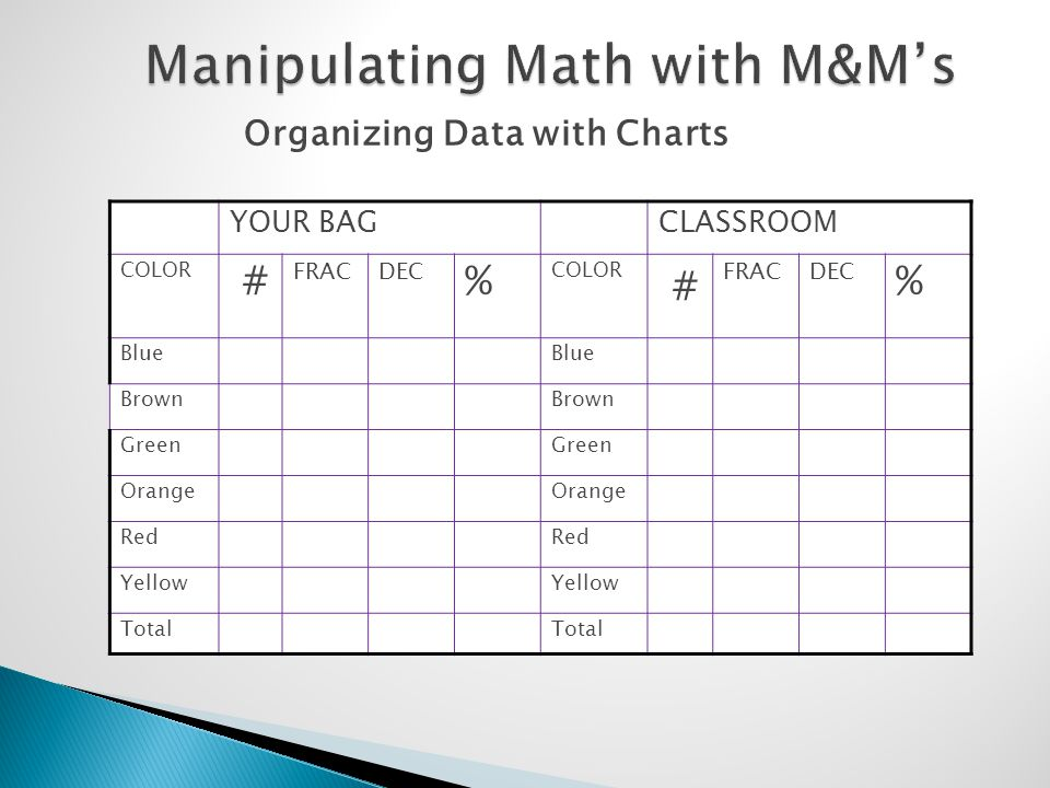 Organizing Data with Charts YOUR BAGCLASSROOM COLOR # FRACDEC % COLOR # FRACDEC % Blue Brown Green Orange Red Yellow Total