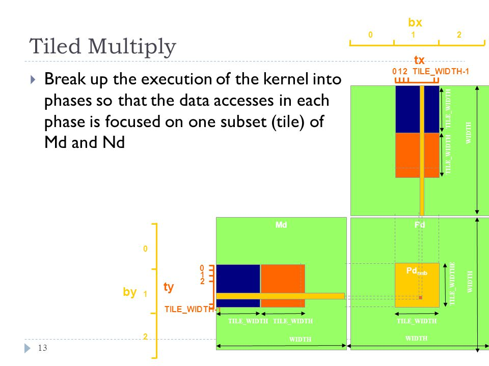 Tiled Multiply 13 Break up the execution of the kernel into phases so that the data accesses in each phase is focused on one subset (tile) of Md and Nd Md Nd Pd Pd sub TILE_WIDTH WIDTH TILE_WIDTH bx tx 01 TILE_WIDTH-1 2 012 by ty 2 1 0 TILE_WIDTH-1 2 1 0 TILE_WIDTH TILE_WIDTHE WIDTH