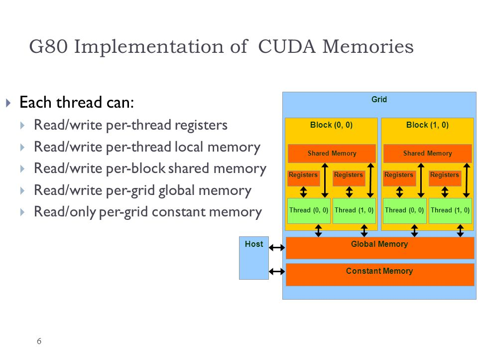 G80 Implementation of CUDA Memories 6 Each thread can: Read/write per-thread registers Read/write per-thread local memory Read/write per-block shared memory Read/write per-grid global memory Read/only per-grid constant memory Grid Global Memory Block (0, 0) Shared Memory Thread (0, 0) Registers Thread (1, 0) Registers Block (1, 0) Shared Memory Thread (0, 0) Registers Thread (1, 0) Registers Host Constant Memory