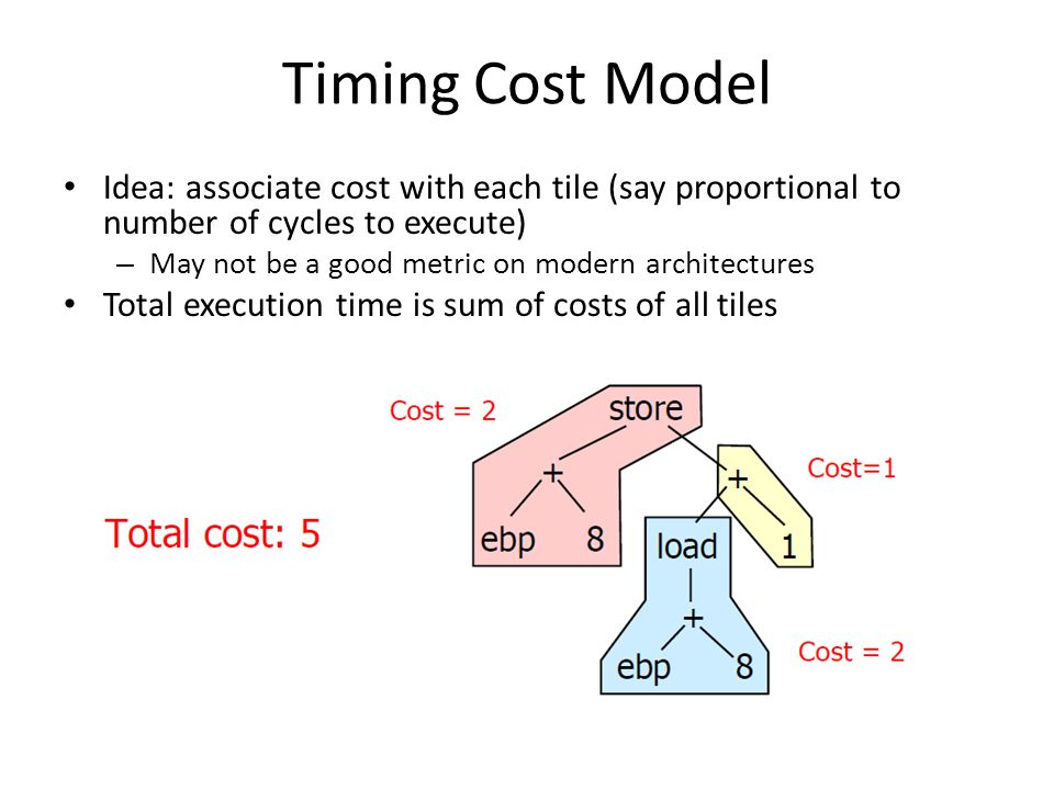 Timing Cost Model Idea: associate cost with each tile (say proportional to number of cycles to execute) – May not be a good metric on modern architect