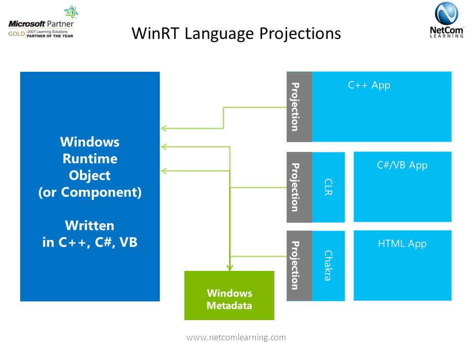 WinRT Language Projections Windows Runtime Object (or Component) Written in C++, C#, VB Windows Metadata C++ App Projection CLR C#/VB App Projection HTML App Chakra Projection www.netcomlearning.com