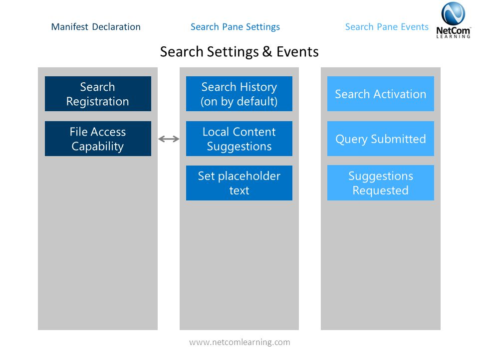 Search Settings & Events Search Pane EventsManifest DeclarationSearch Pane Settings www.netcomlearning.com