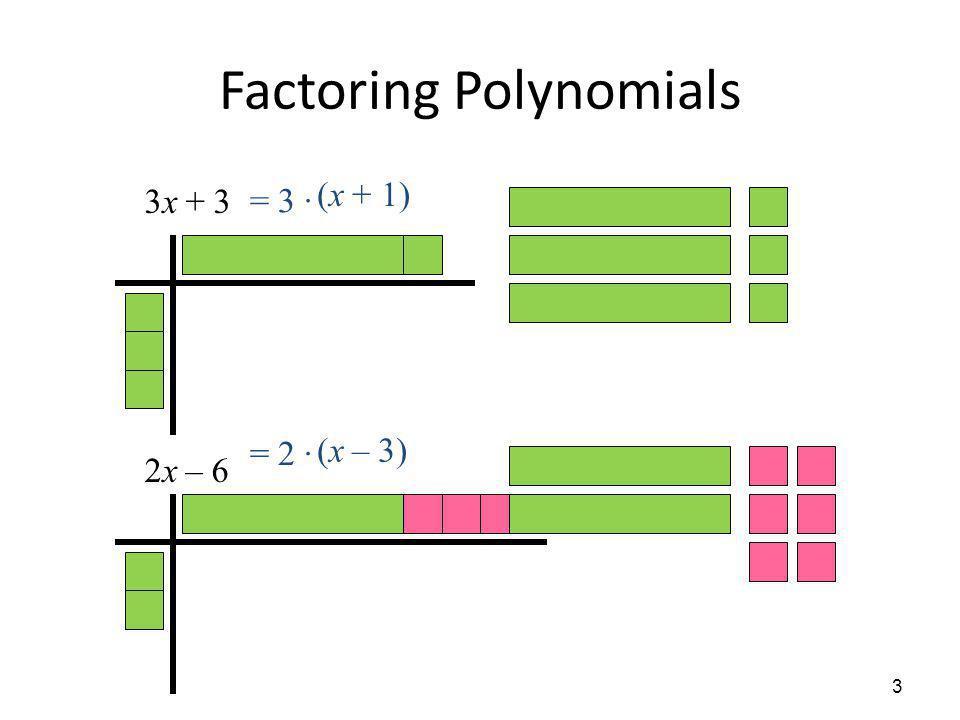 Factoring Polynomials 3x + 3 2x – 6 3 = 3 · (x + 1) = 2 · (x – 3)