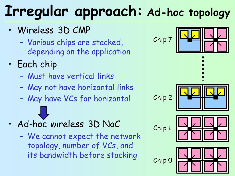 Irregular approach: Ad-hoc topology Wireless 3D CMP –Various chips are stacked, depending on the application Each chip –Must have vertical links –May not have horizontal links –May have VCs for horizontal Ad-hoc wireless 3D NoC –We cannot expect the network topology, number of VCs, and its bandwidth before stacking Chip 0 Chip 1 Chip 2 Chip 7