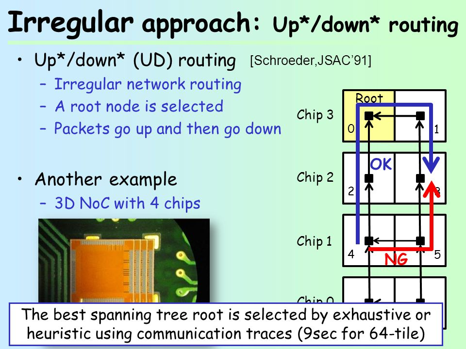 Irregular approach: Up*/down* routing Up*/down* (UD) routing –Irregular network routing –A root node is selected –Packets go up and then go down Another example –3D NoC with 4 chips Chip 0 Chip 1 Chip 3 Chip Root NG OK [Schroeder,JSAC91] The best spanning tree root is selected by exhaustive or heuristic using communication traces (9sec for 64-tile)