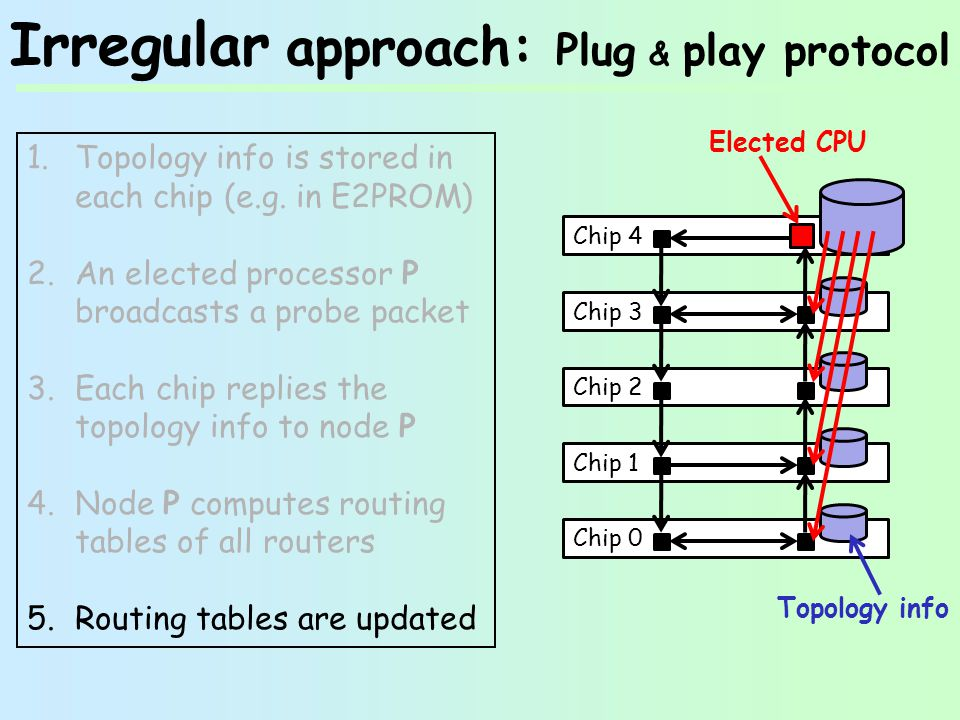 Irregular approach: Plug & play protocol 1.Topology info is stored in each chip (e.g.