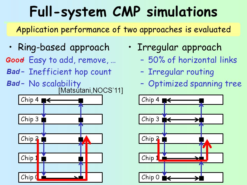 Full-system CMP simulations Ring-based approach –Easy to add, remove, … –Inefficient hop count –No scalability Irregular approach –50% of horizontal links –Irregular routing –Optimized spanning tree Chip 0 Chip 1 Chip 2 Chip 3 Chip 4 Application performance of two approaches is evaluated Chip 0 Chip 1 Chip 2 Chip 3 Chip 4 Good Bad [Matsutani,NOCS11]