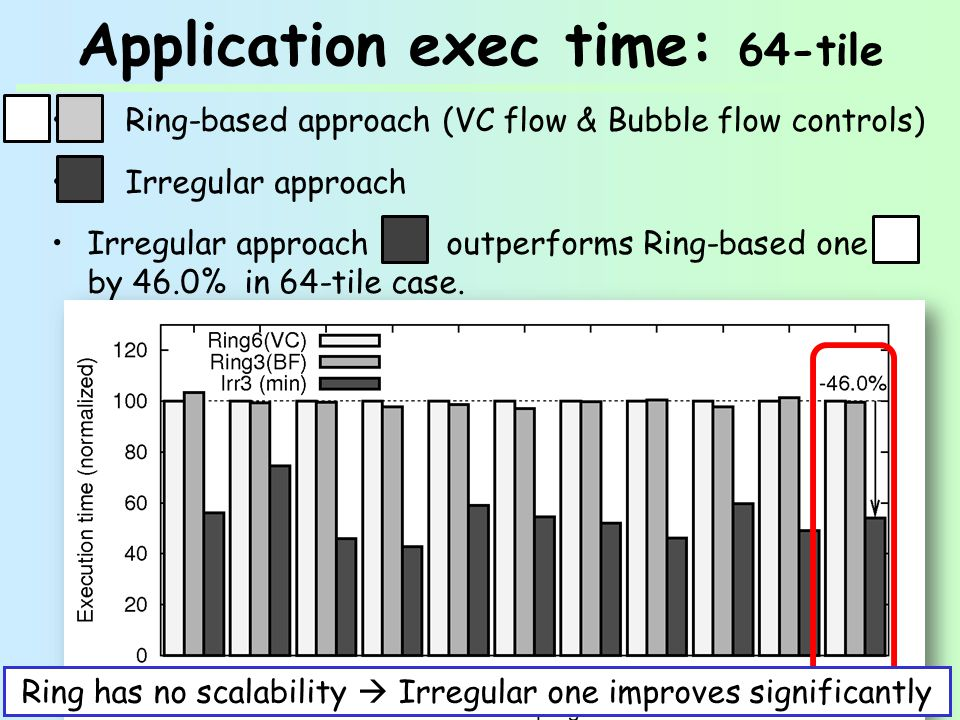 Application exec time: 64-tile Ring-based approach (VC flow & Bubble flow controls) Irregular approach Irregular approach outperforms Ring-based one by 46.0% in 64-tile case.