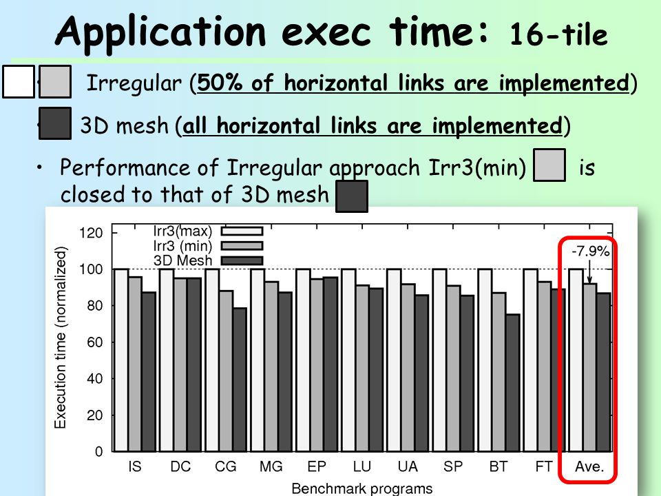 Application exec time: 16-tile Irregular (50% of horizontal links are implemented) 3D mesh (all horizontal links are implemented) Performance of Irregular approach Irr3(min) is closed to that of 3D mesh