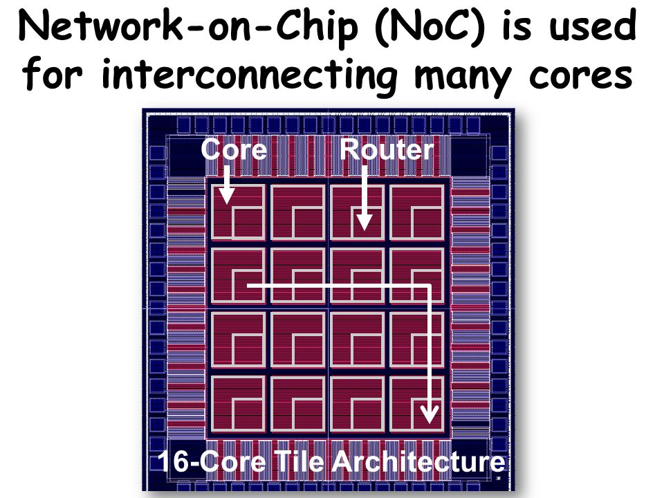 RouterCore 16-Core Tile Architecture Network-on-Chip (NoC) is used for interconnecting many cores